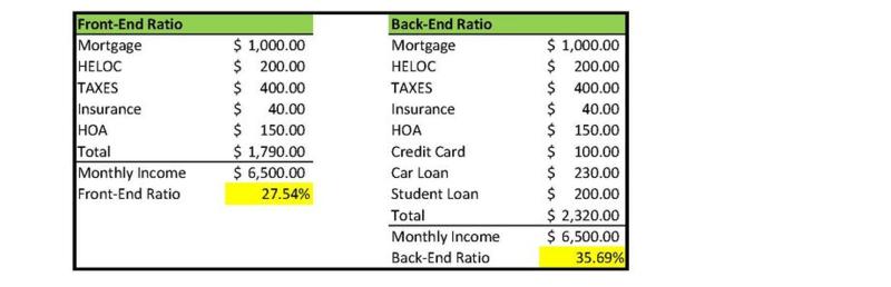 Front-End Back-End Ratios