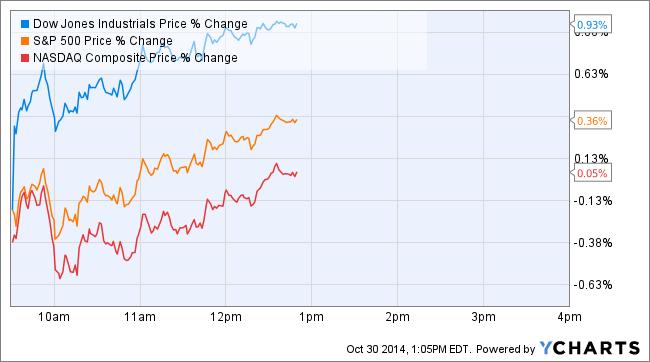 10-30-2014 Index Charts